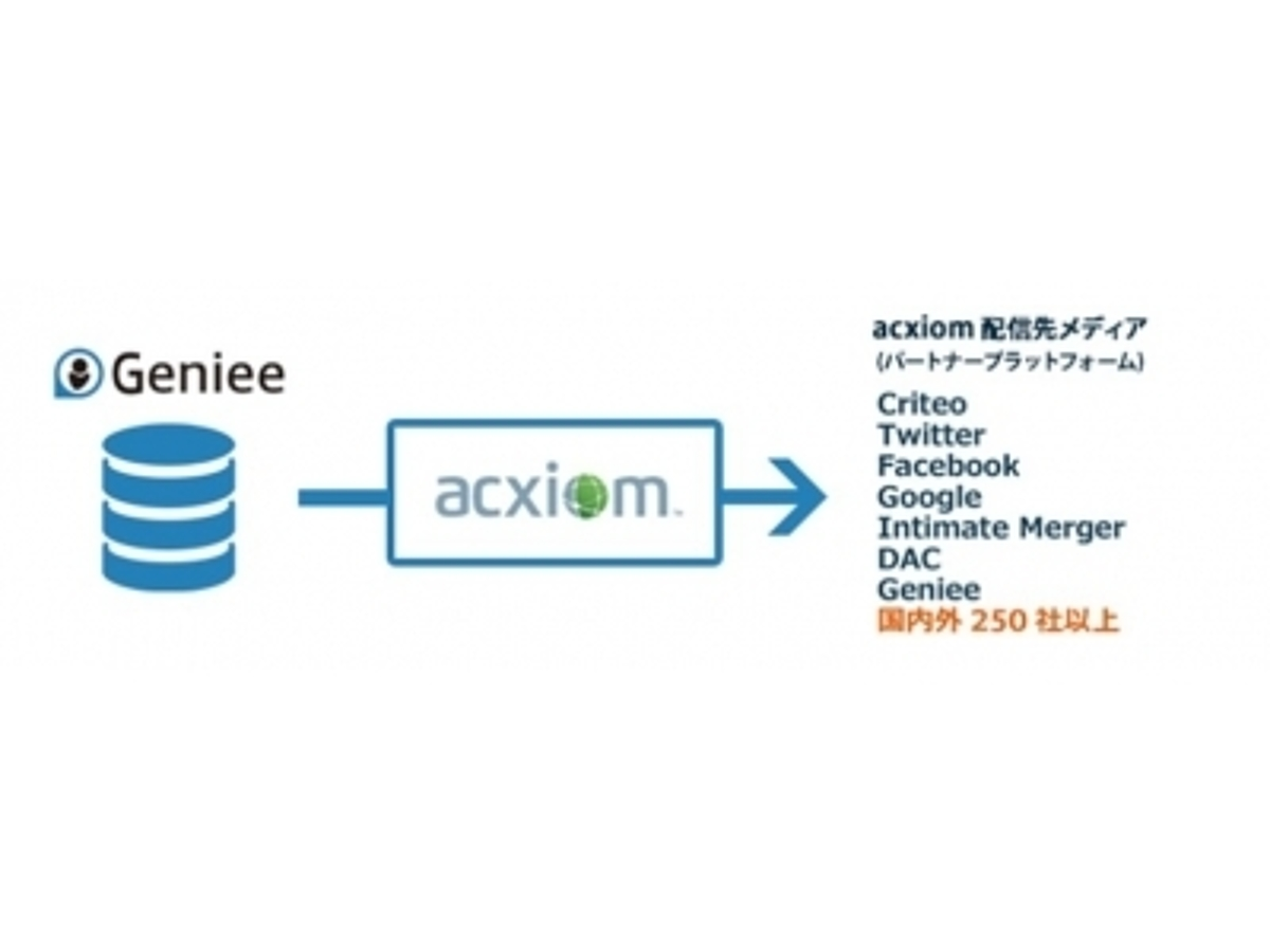 「ジーニー、米アクシオム社「LiveRamp Connect(R)」と「Geniee DMP」DDS連携を開始~国内外250社以上のLiveRampパートナーへ広告配信が可能に~」の見出し画像