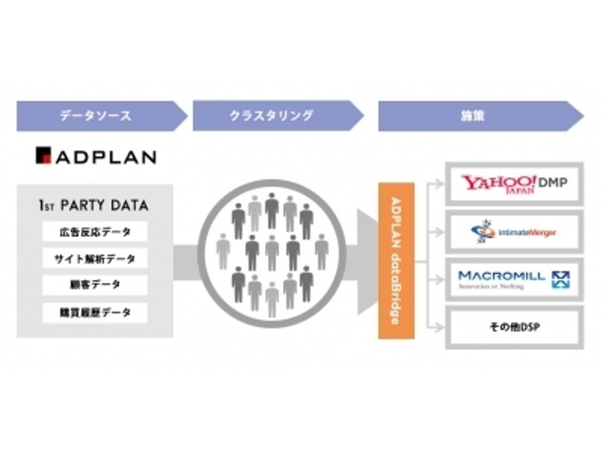 「DMP専業大手のインティメート・マージャーがオプトの新サービス「ADPLAN dataBridge」との連携を開始」の見出し画像