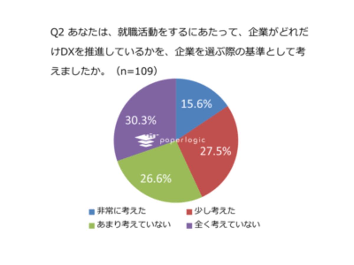 「43.1%の新入社員が、DX推進度合を企業選びの基準にしていた!現状では、入社時に交わした雇用契約書は約8割が「紙」のまま」の見出し画像