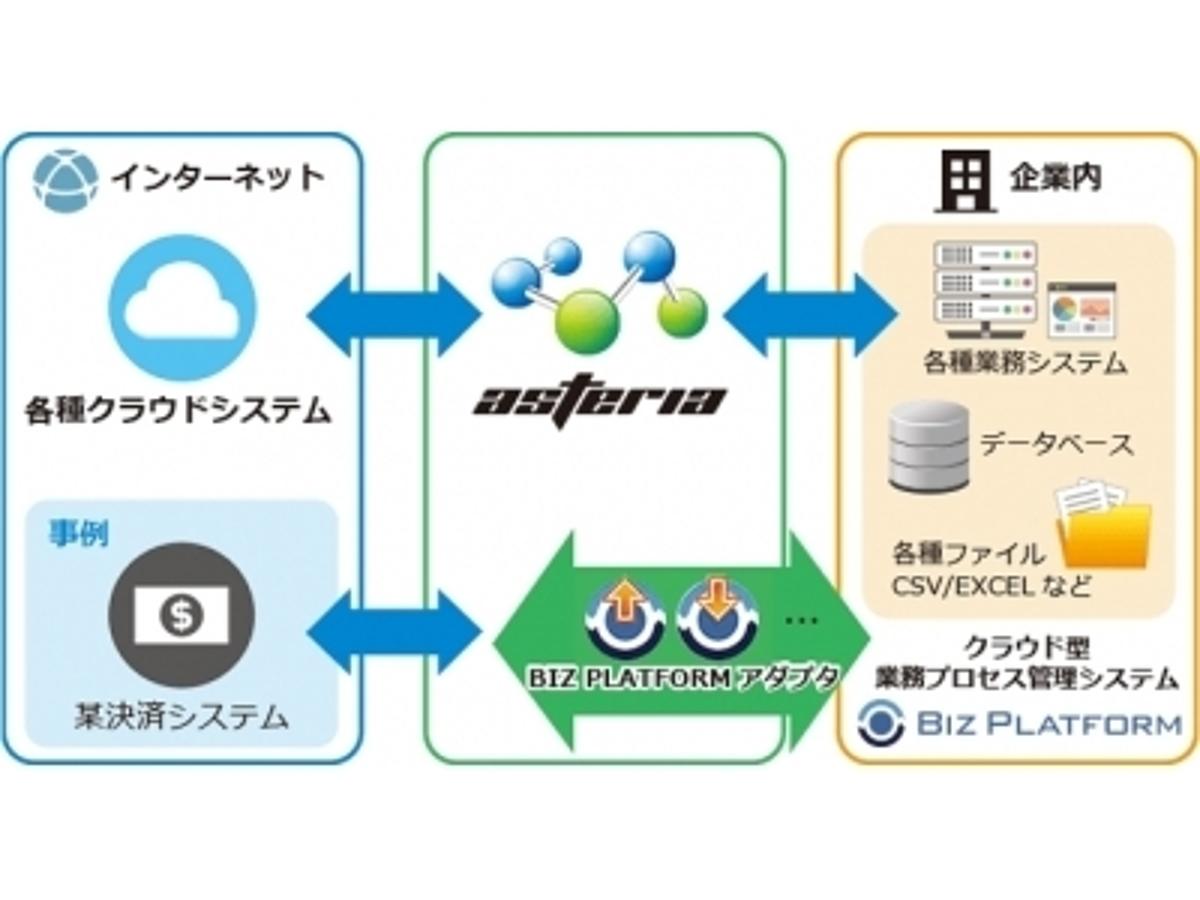 「アダプタ開発支援プログラムによるASTERIA WARP専用アダプタ「BIZ PLATFORMアダプタ」提供開始。データ連携プロトコルのモジュール化によりフローの簡素化を実現。」の見出し画像