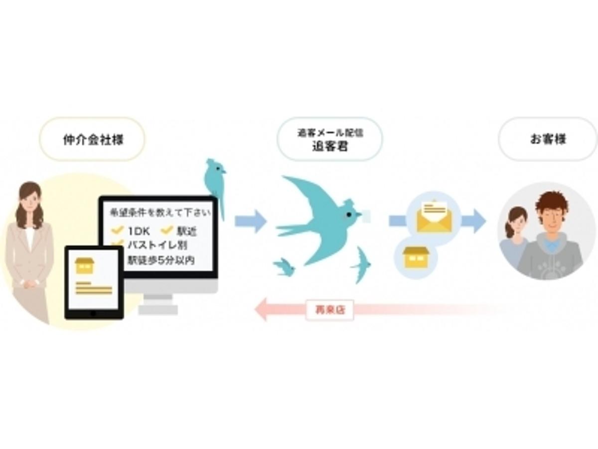 「イタンジが来店時アンケート&自動追客システム「追客くん」をリリース!」の見出し画像