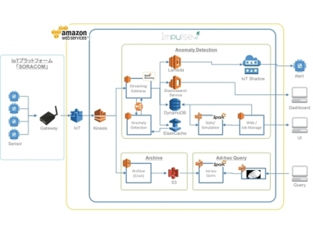 「ブレインズテクノロジー、ソラコムのSPSソリューションパートナーに認定」の見出し画像