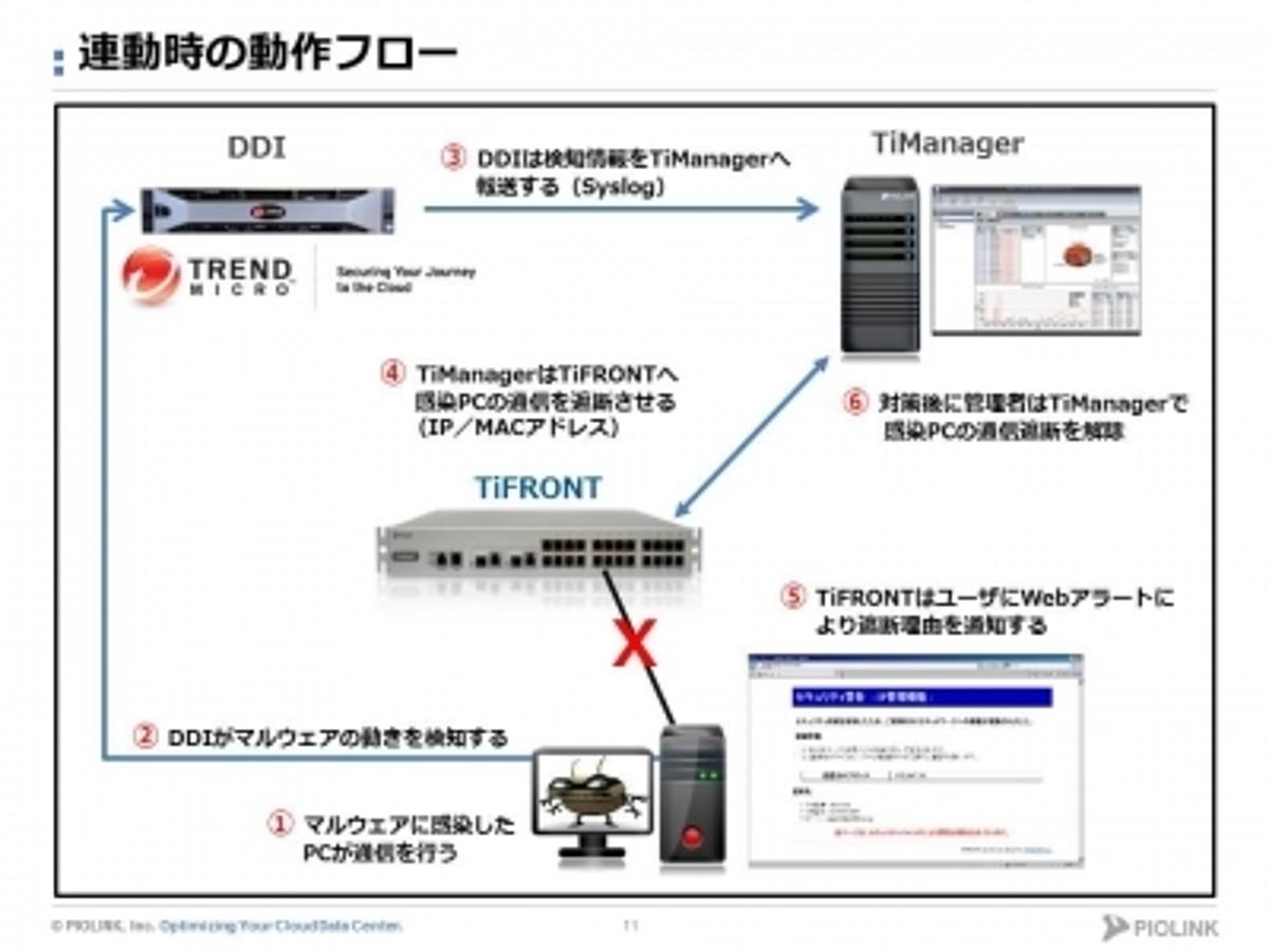 「【標的型攻撃対策】トレンドマイクロDDIと連動可能なL2セキュリティスイッチ」の見出し画像