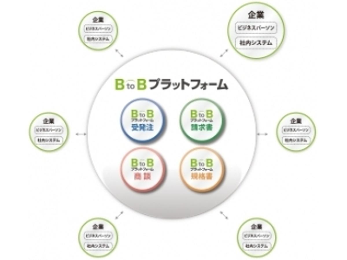 「インフォマート、ASPシステムは世界中の企業や人を結ぶ「BtoBプラットフォーム」に発展」の見出し画像