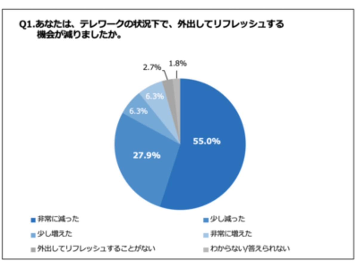 「進むテレワーク、81.1%の会社員が「新しいライフスタイルを形成したい」と回答「グランピングワーク」にも興味」の見出し画像