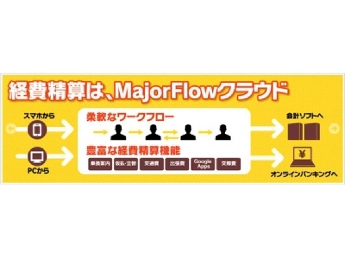 「面倒な仕訳作業を効率化!経費精算のクラウドサービス「MajorFlowクラウド」が会計ソフト「SMILE BS 2nd Edition 会計」との連携に対応」の見出し画像
