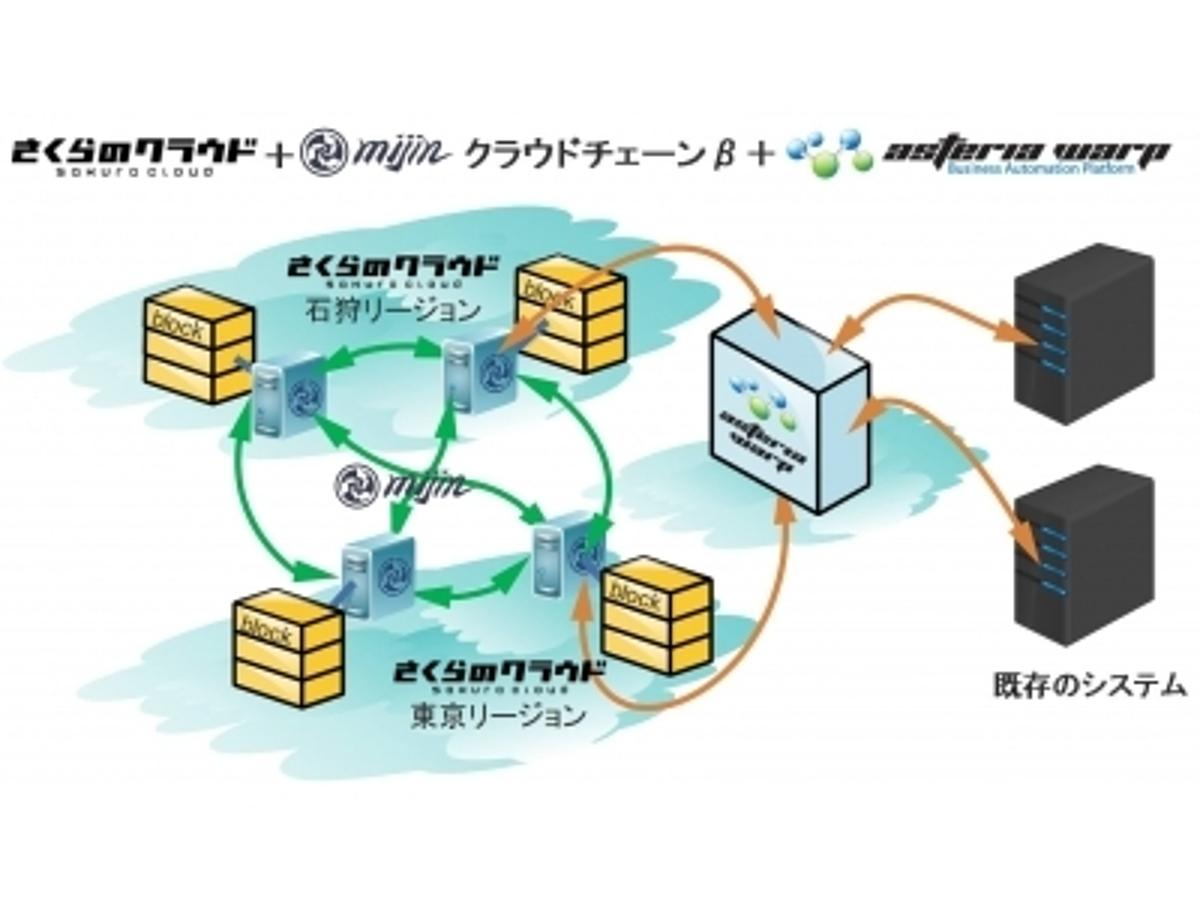「「さくらのクラウド」、「ASTERIA WARP」、「mijin」の3社製品・サービスによるプライベート・ブロックチェーン&IoT 実証実験プラットフォームの無償提供開始について」の見出し画像