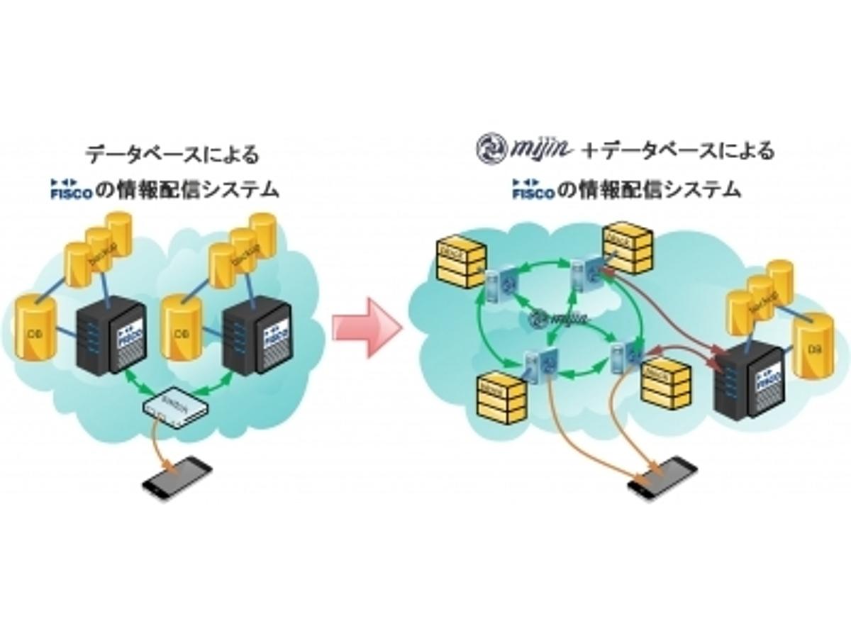 「フィスコとテックビューロが事業提携し、ブロックチェーン技術による情報配信の実証実験とビットコインマーケット情報の配信試験を検討」の見出し画像