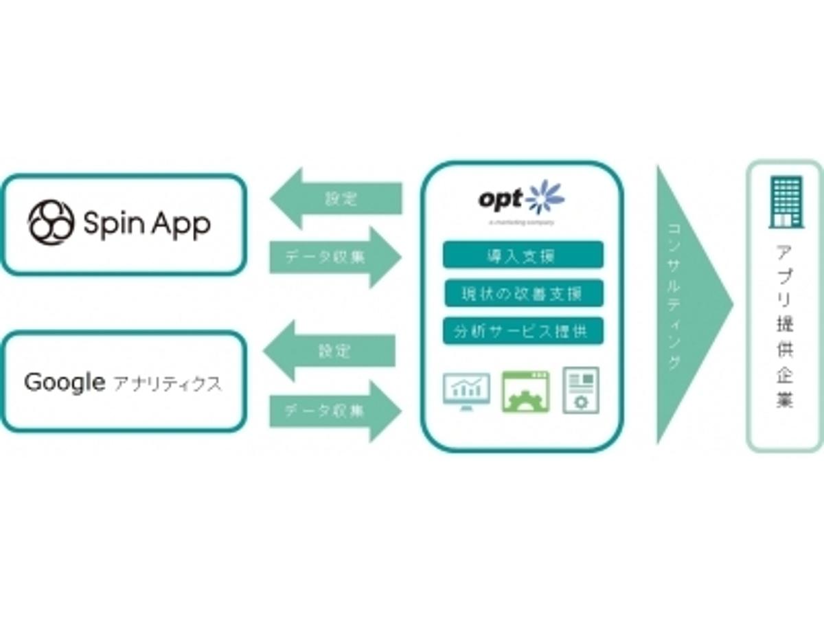 「オプト、アプリケーション解析サービスの提供を開始」の見出し画像