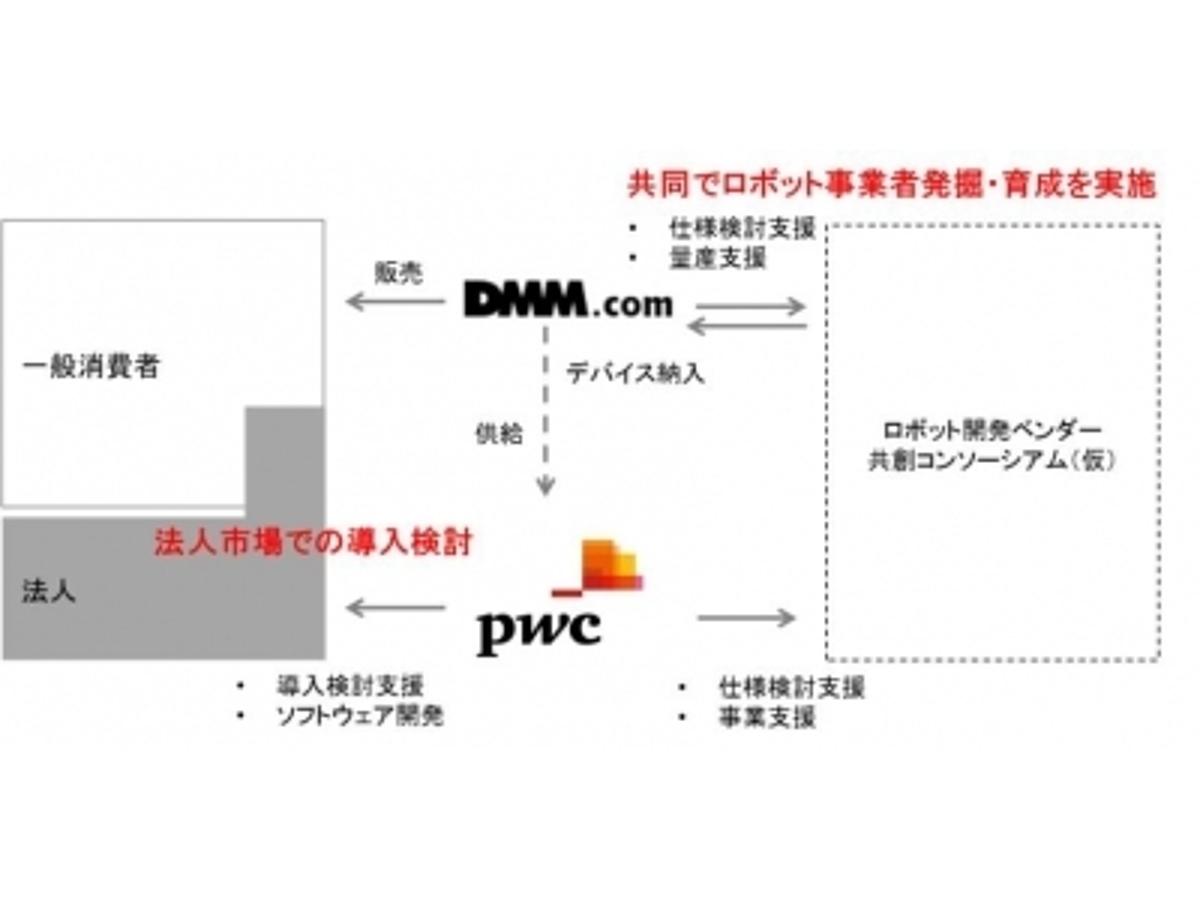 「DMM.comとプライスウォーターハウスクーパース ロボティクス分野において協業 」の見出し画像