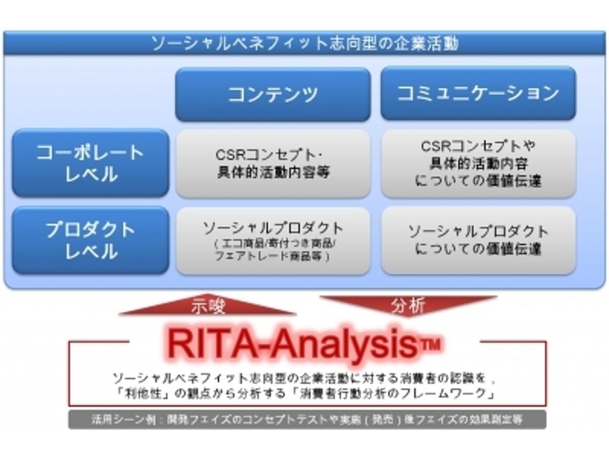 「企業活動を「生活者の利他性」の視点から分析するフレームワーク「RITA‐Analysis(TM)」を発表」の見出し画像
