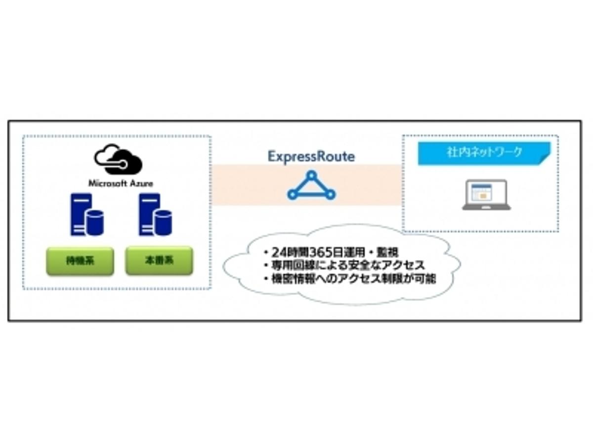 「Azure上のセキュアなファイルサーバー「FileServer on Cloud」の販売開始」の見出し画像