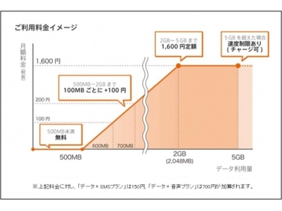 「ソネット、『0 SIM』の販売をスタート~データ通信が毎月500MB未満まで無料、SMS、音声付きプランも提供~」の見出し画像