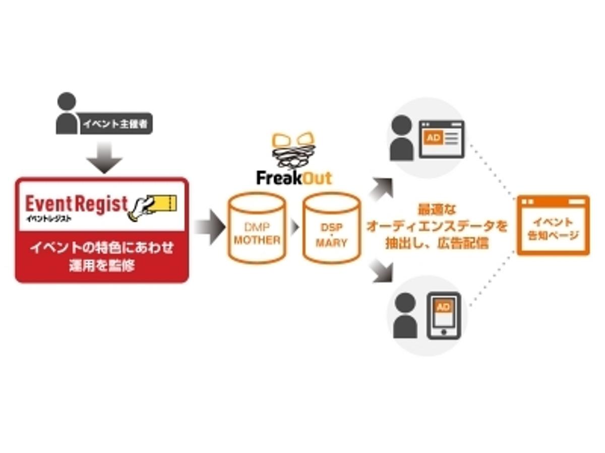 「フリークアウト、イベントレジストと協働しイベント集客に特化した広告配信サービス提供を開始」の見出し画像