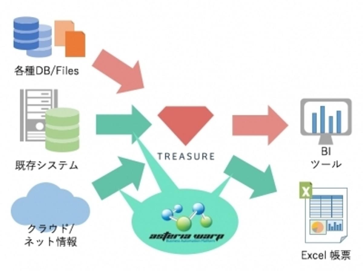「IoTでも注目されるクラウド型データマネジメントサービス「トレジャーデータサービス」と「ASTERIA WARP」が連携。」の見出し画像