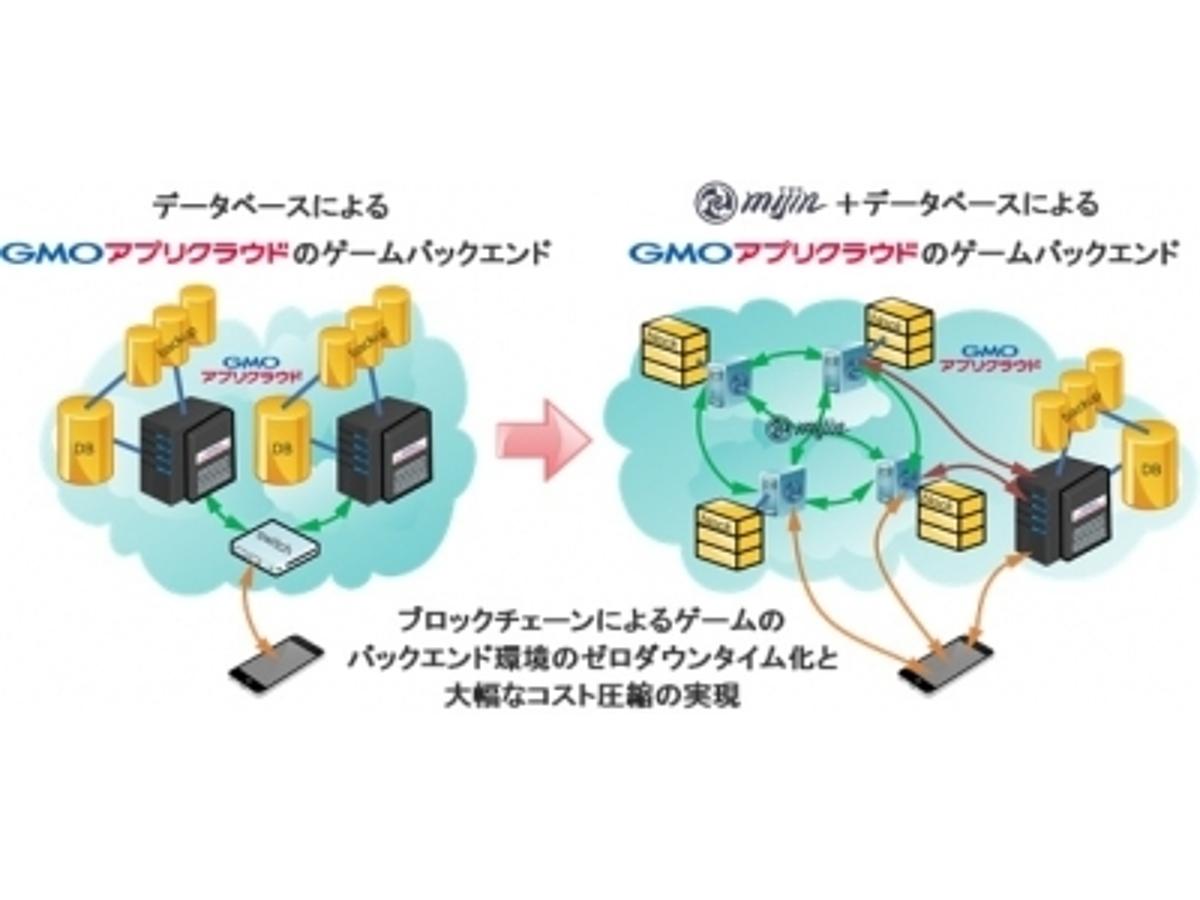 「GMOインターネットとテックビューロが業務提携 ブロックチェーン技術によるゲーム用バックエンドエンジンを共同開発」の見出し画像