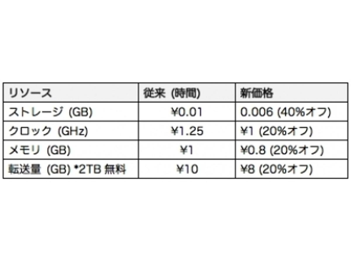 「使えるねっと、IaaS 「使えるクラウド」のリソース単価を値下げ。ストレージは40%オフで¥4.4/GBに」の見出し画像
