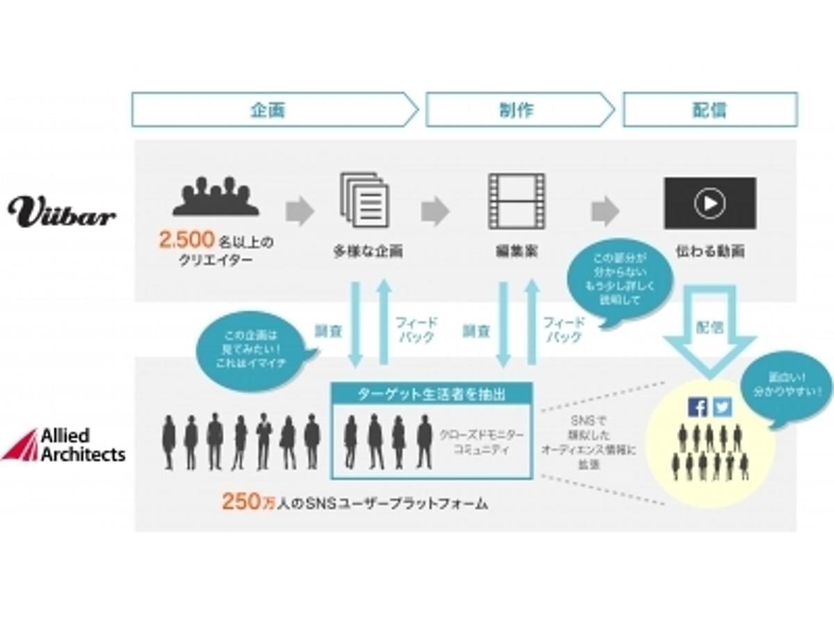「Viibarとアライドアーキテクツが連携し、配信前に刺さる動画を検証できる「生活者と共に創るデータ×クリエイティブ動画広告」を提供開始」の見出し画像