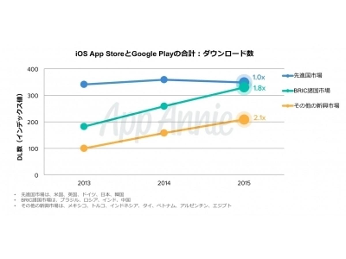 「『新興アプリ市場レポート』発表のお知らせ」の見出し画像