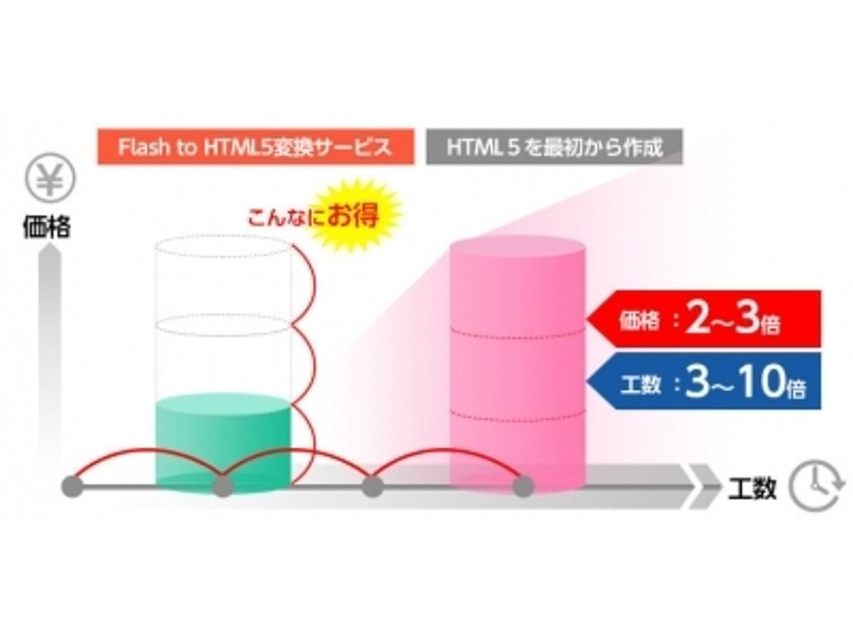 「FlashコンテンツをHTML5へ自動変換!!【Flash to HTML5変換サービス】の実績が10,000コンテンツを突破」の見出し画像