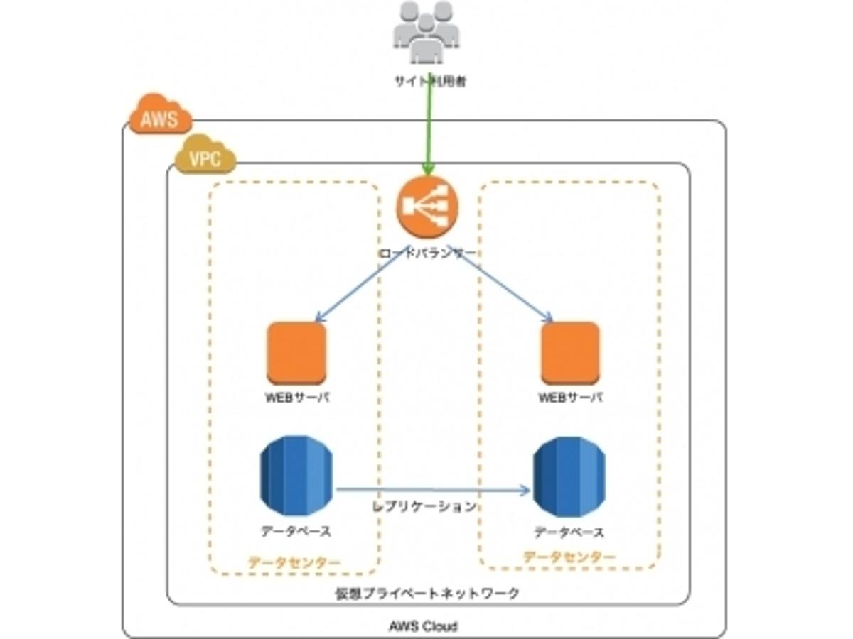 「クラスメソッド、利用頻度の高いAWS環境構成をセットアップ済の状態で提供する「AWSクラウド構築テンプレートサービス」を無料提供開始」の見出し画像