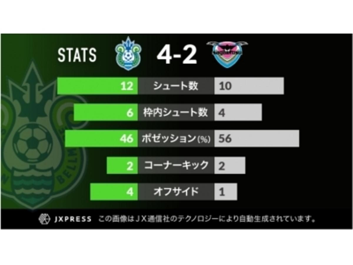 「サッカーJ1・湘南ベルマーレに試合関連のコンテンツを自動生成するシステムを提供開始」の見出し画像