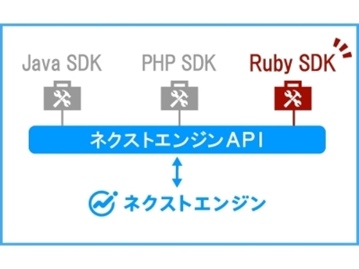 「開発パートナー向けに認証処理が内包されたRuby版 SDKを提供開始 Ruby on Railsによるネクストエンジンアプリ開発をもっと簡単に」の見出し画像