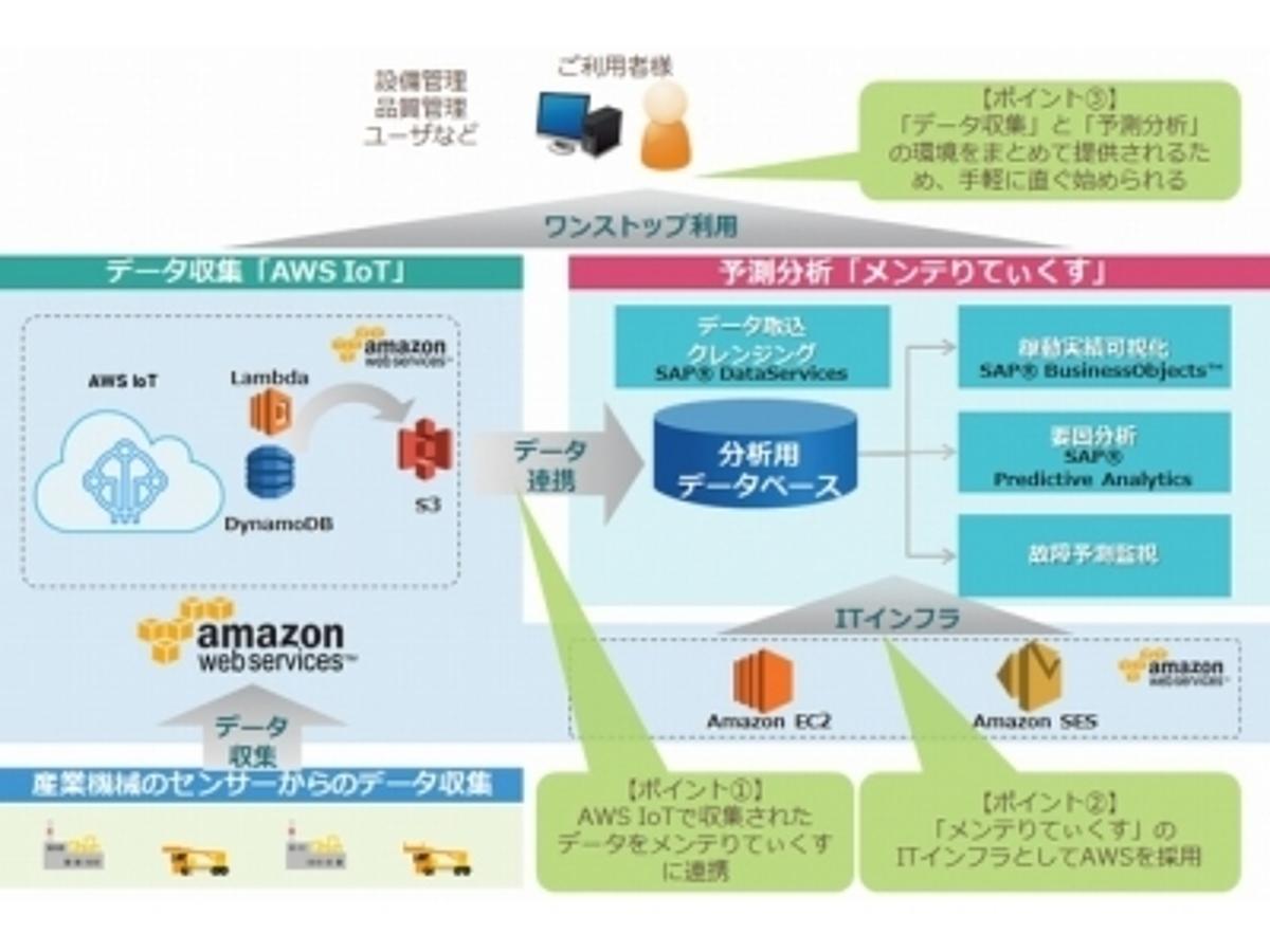 「「AWS IoT」とTISのIoT向け予測分析ソリューション『メンテりてぃくす』のデータ連携が可能に」の見出し画像