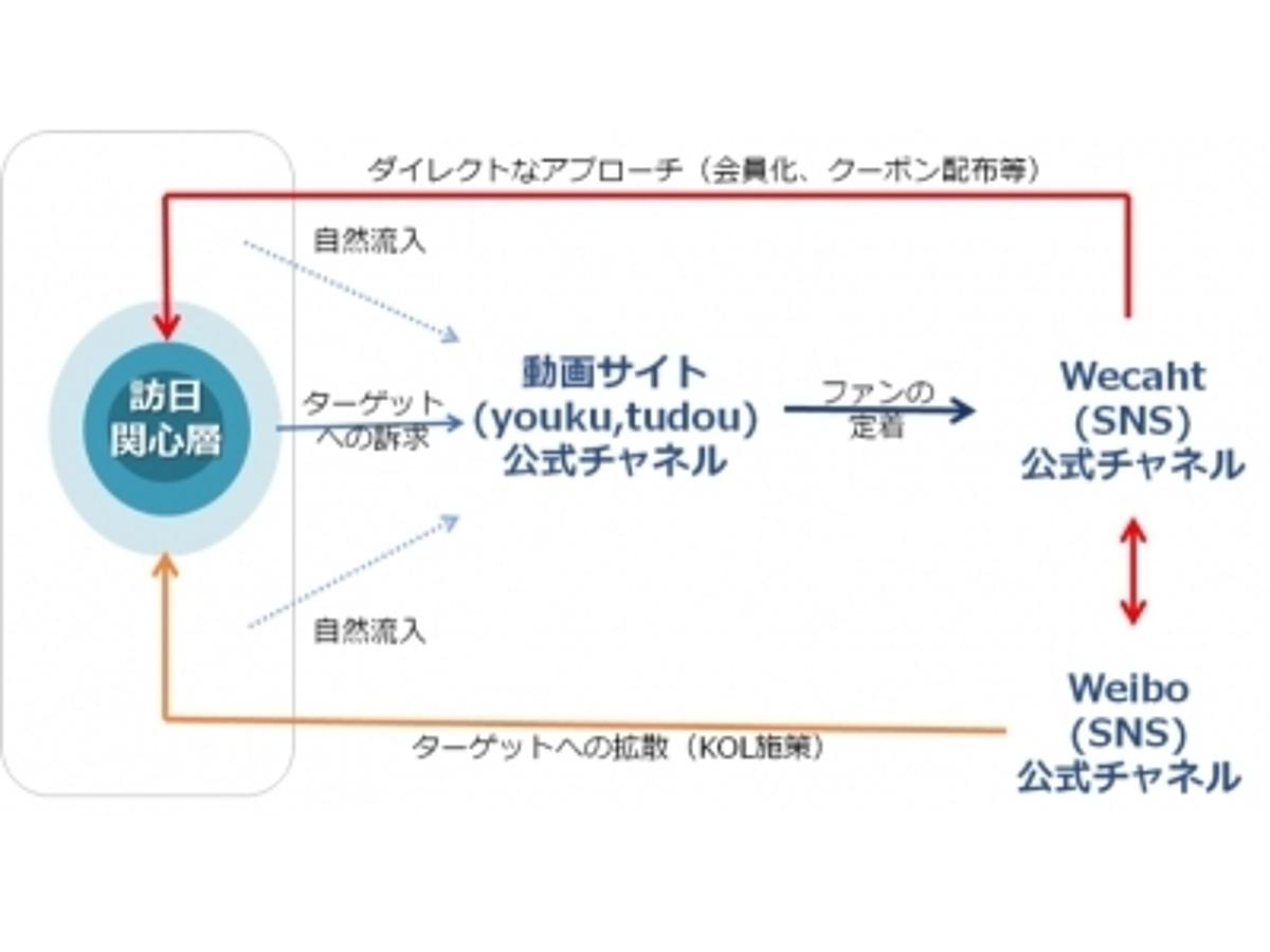 「オプト、テレビ神奈川と訪日外国人客向け動画の海外配信ビジネスで業務提携」の見出し画像