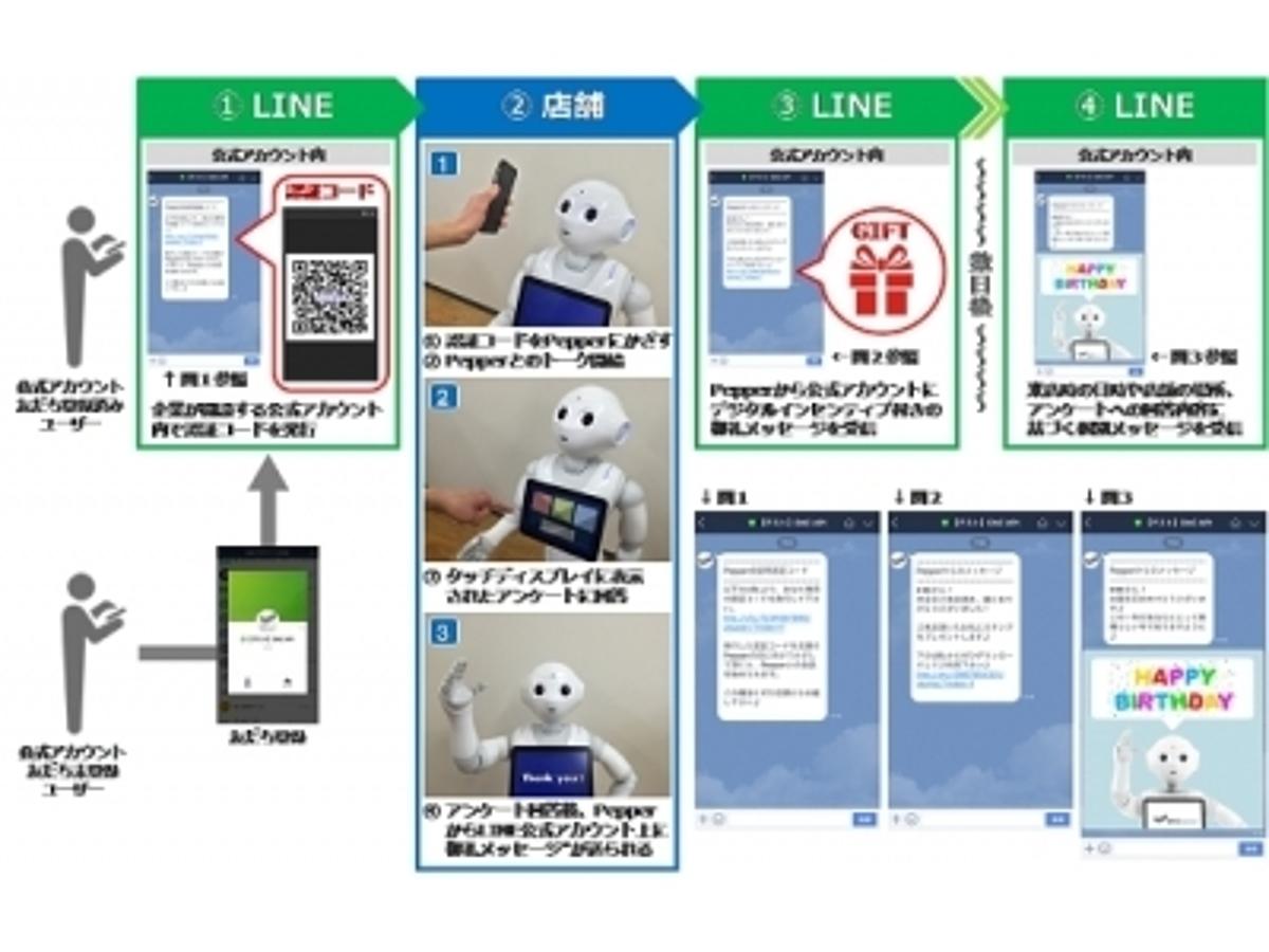 「DACと1→10drive、LINE ビジネスコネクトを活用し、PepperとLINEをつないだ次世代コミュニケーションサービスの提供を開始」の見出し画像