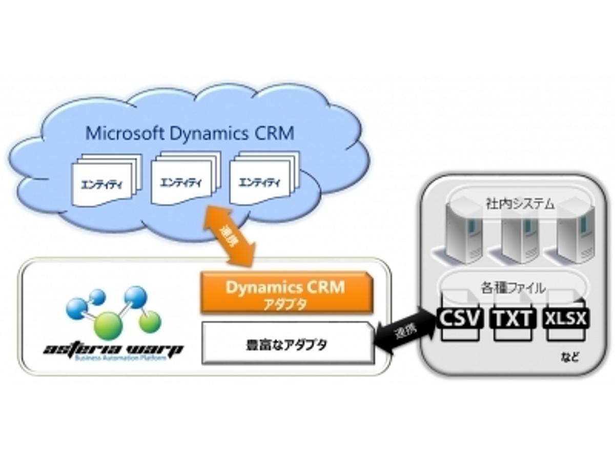 「ASTERIA WARP専用「Microsoft Dynamics CRM アダプタ」提供開始~アダプタ開発支援プログラムによりASTERIAの接続先がさらに充実~」の見出し画像