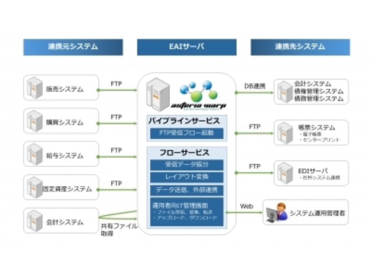 「JAあいち経済連が「ASTERIA WARP」を導入しデータ連携基盤を構築。データ連携ツールを導入し、メインフレームからオープンシステムへ移行。」の見出し画像