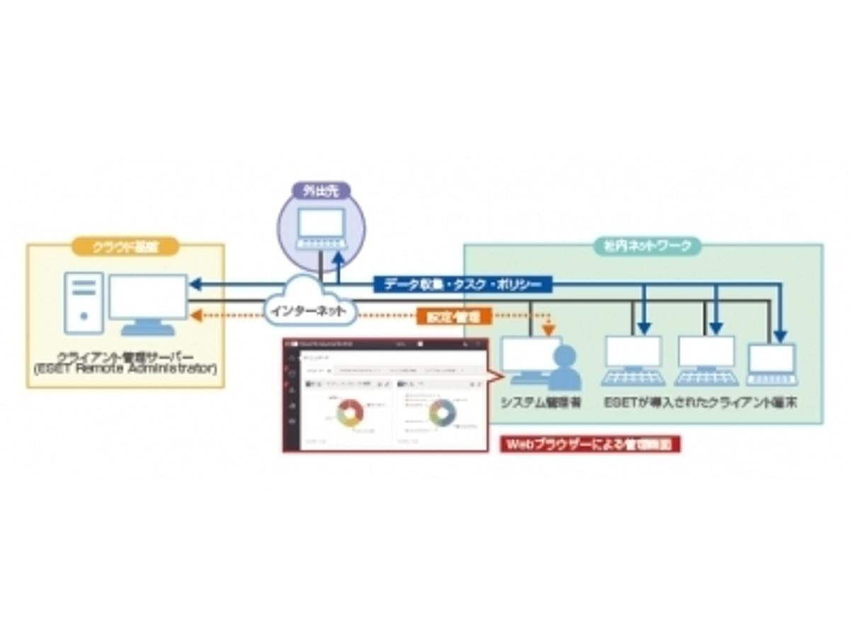 「クラウド上でクライアント管理ができる「ESETクライアント管理 クラウド対応オプション」2016年3月30日(水)より提供開始」の見出し画像