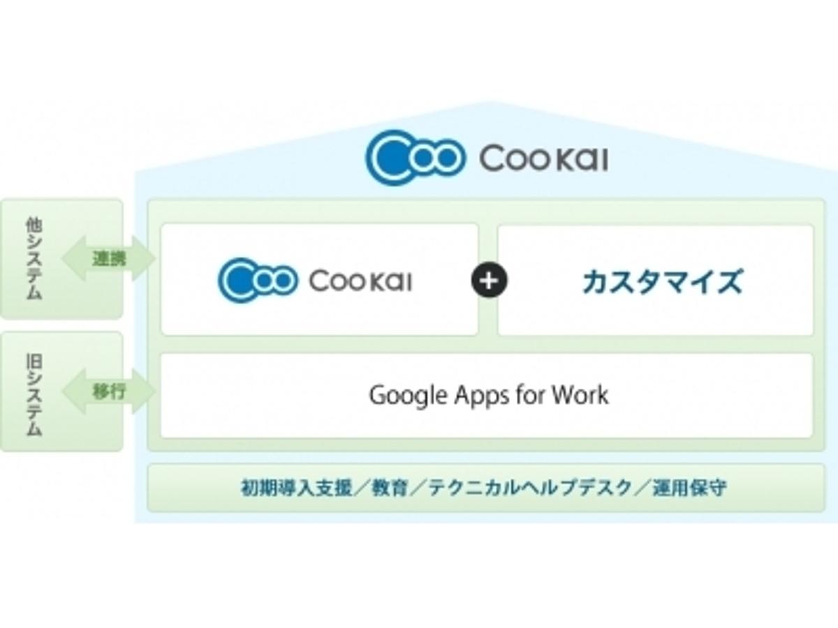「ピーエスシー、クラウドプラットフォームの導入・運用を全面的に支援するサービス「Coo Kai」を提供開始」の見出し画像