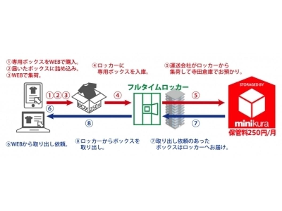 「寺田倉庫が株式会社フルタイムシステムと業務提携」の見出し画像