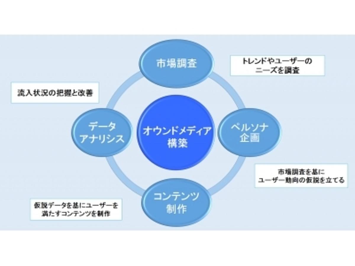 「株式会社LYOHGA[株式会社リョーガ] : オウンドメディア構築の先駆的Webサービスをリリース」の見出し画像