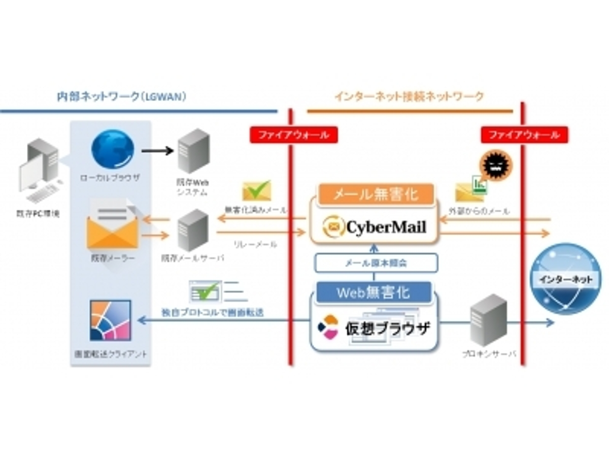 「サイバーソリューションズとアシスト、自治体向けネットワー分離で協業」の見出し画像