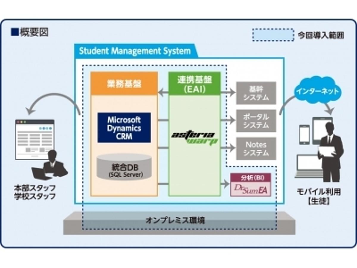 「英会話教室を運営するイーオンが生徒管理システムに「Microsoft Dynamics(R) CRM」「Dr.Sum EA」「ASTERIA WARP」を採用。」の見出し画像
