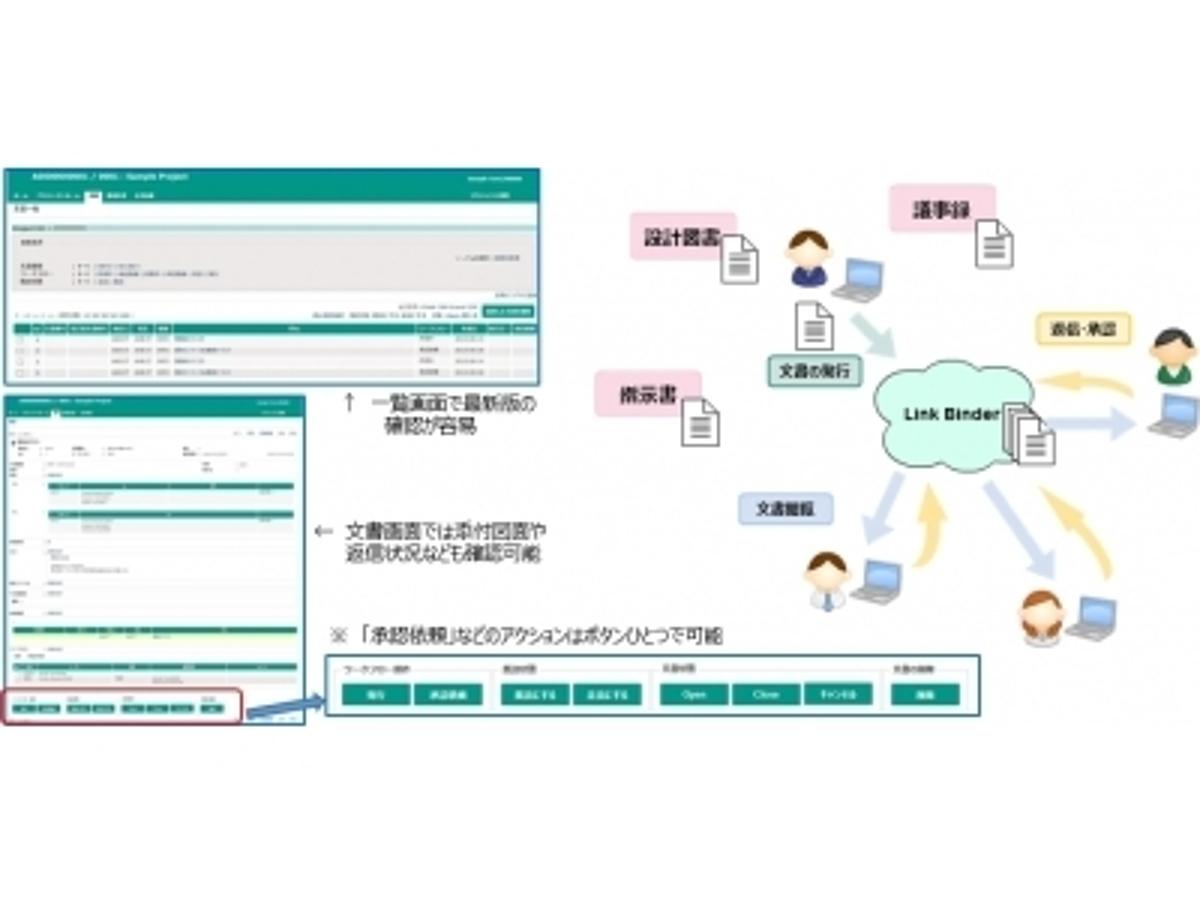 「「設計図書」「指示書」「連絡書」など文書連携を効率的に管理。関係会社間での情報共有や意思決定を効率化するオープンソースプロダクト『Link Binder(バインダー)』リリース:株式会社オープントーン」の見出し画像
