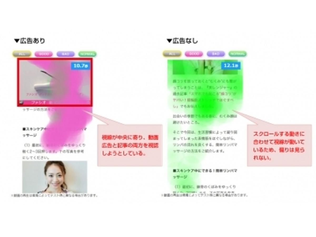 「スマホ動画広告の「視線・感情の可視化」に成功!」の見出し画像