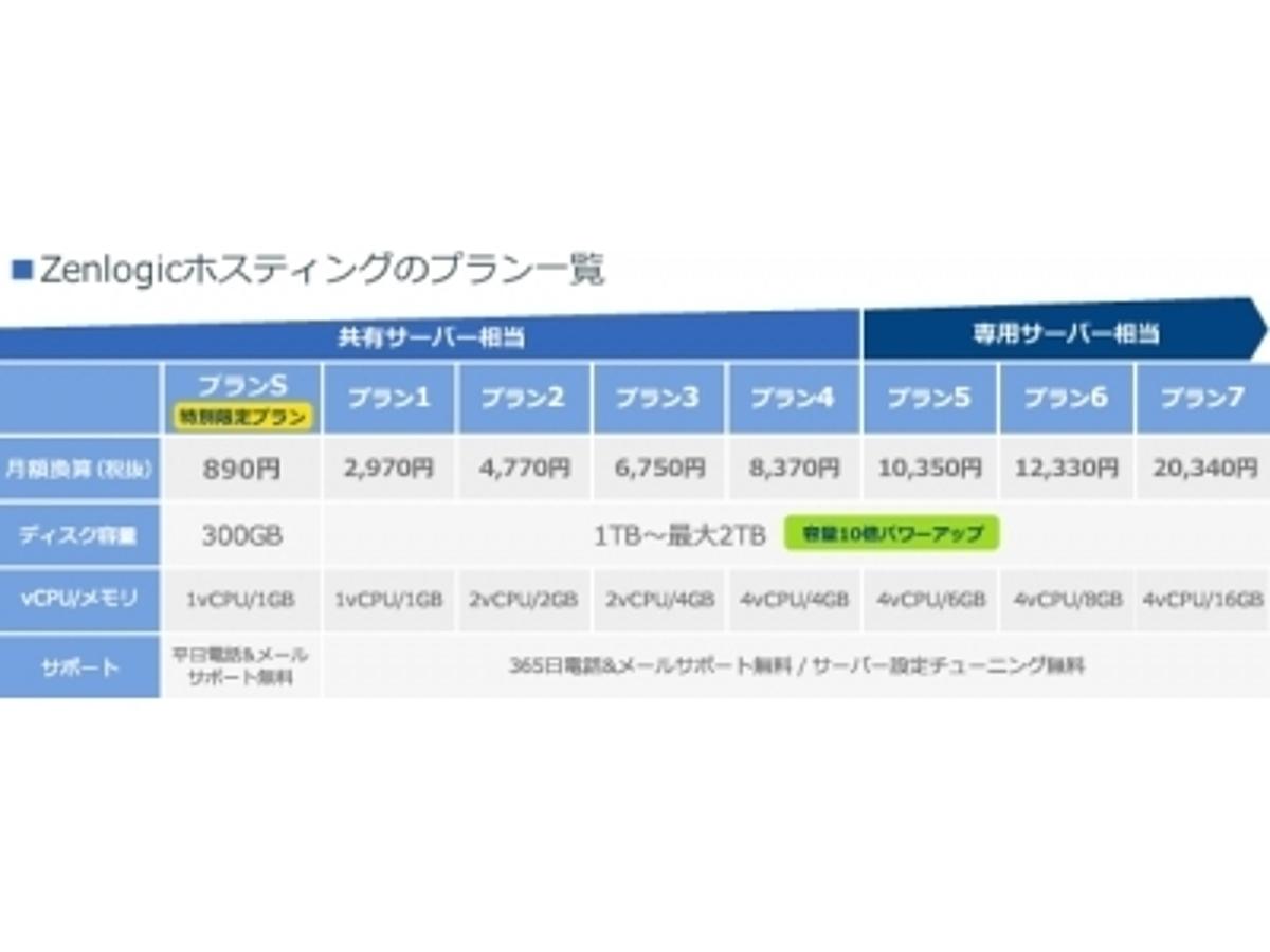 「ファーストサーバ、「Zenlogicホスティング」の標準ディスク容量を1TBに増量」の見出し画像