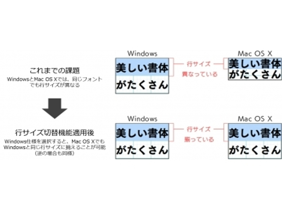 「Webフォントサービス「FONTPLUS」に新しく「行サイズ切替機能」を追加!」の見出し画像