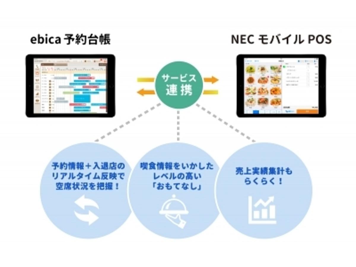 「株式会社エビソル、日本電気株式会社と提携」の見出し画像