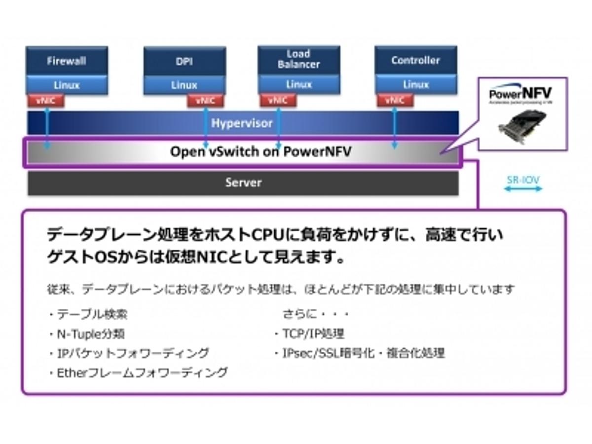「10Gbpsフルレートでも安定した動作。FPGA化により低消費電力・ダウンサイジングに成功」の見出し画像