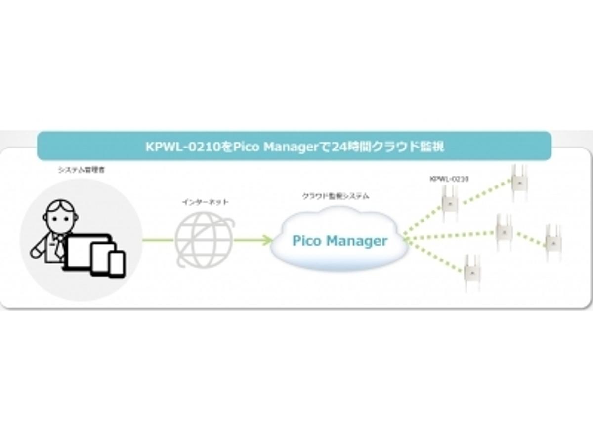 「無線マルチホップシステム有する国産ベンチャーKpnetworks、福岡県が整備する防災公衆無線LANにクラウド管理型アクセスポイント導入」の見出し画像