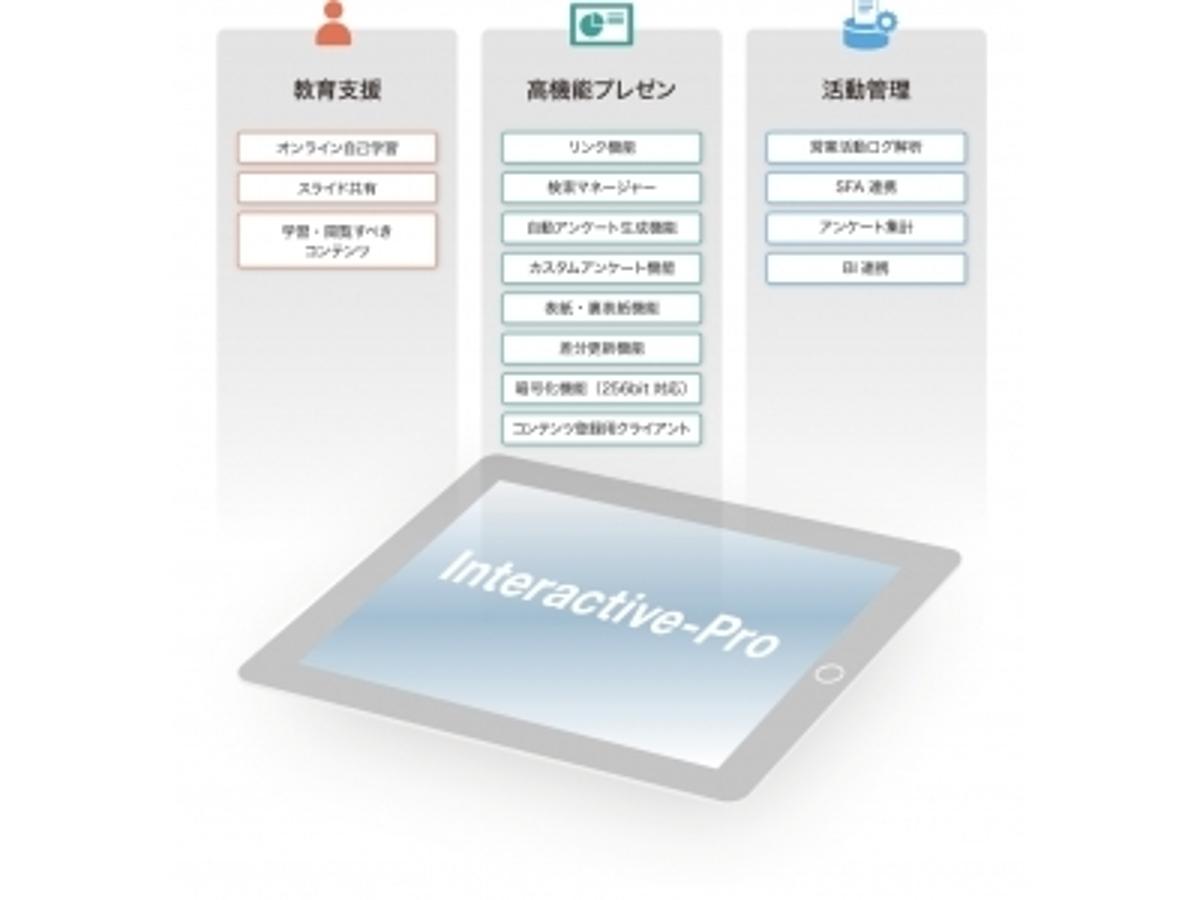 「パーソナル・セールス・アシストプラットフォーム「Interactive-Pro」を提供するインタラクティブソリューションズ、新たに約2.5億円の資金を調達」の見出し画像