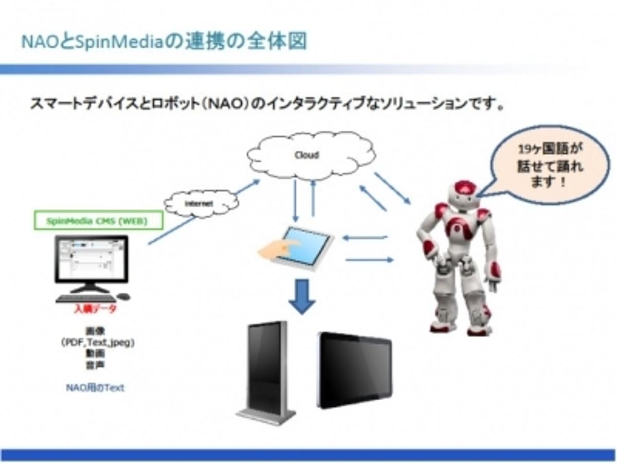「アウトソーシングテクノロジー、配信プラットフォームとロボットを連携させたデジタルサイネージを展示」の見出し画像