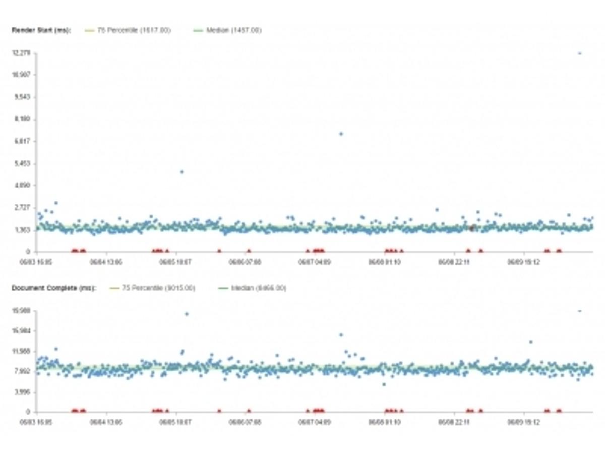 「Spelldata、検索ランキングやコンバージョン率で重要になるWebサイトの表示速度の第三者評価サービスを提供開始」の見出し画像