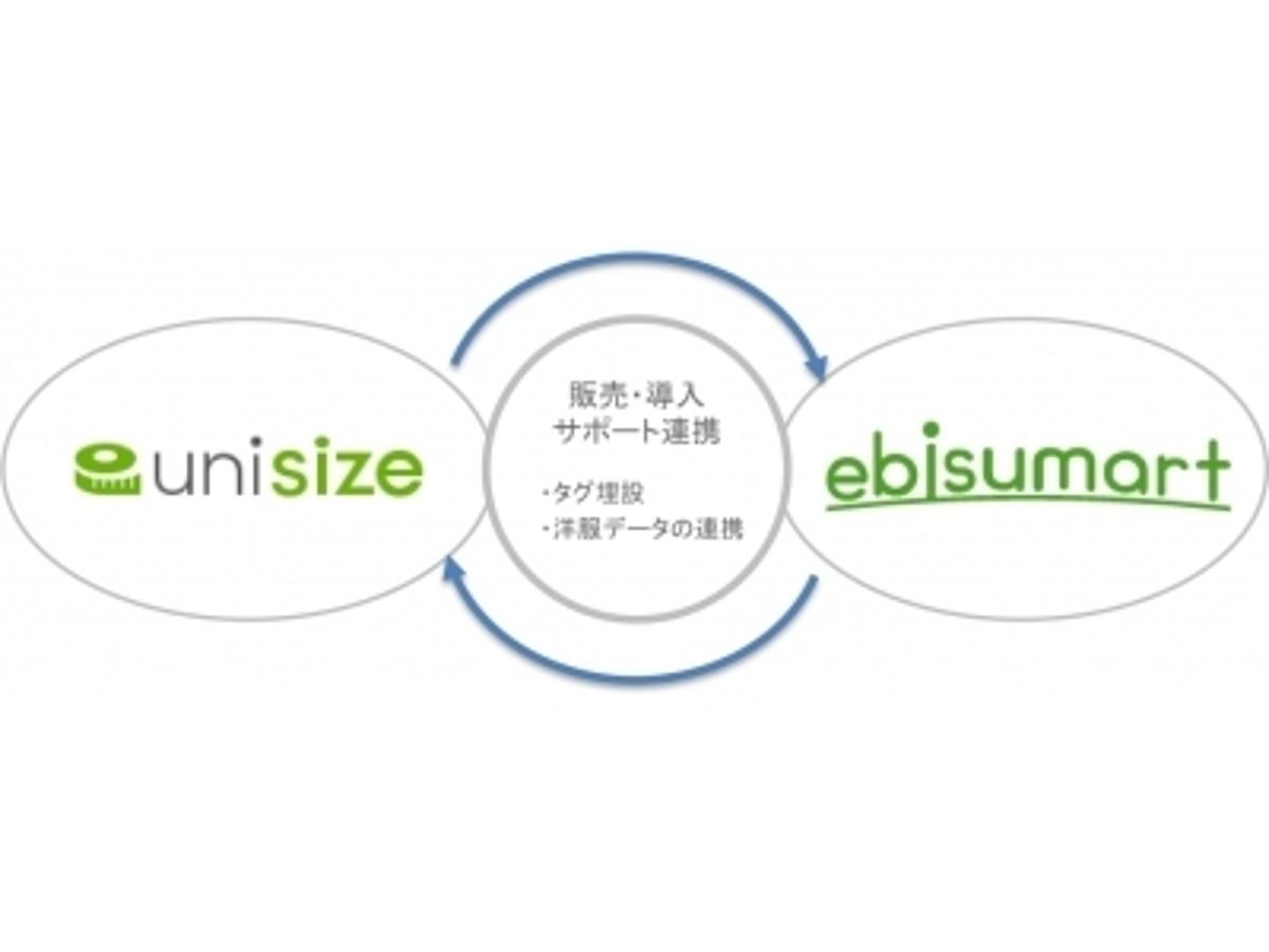 「アパレル EC 向けサイズレコメンドエンジン「unisize」を運営するメイキップが、「ebisumart」を提供するインターファクトリーと販売契約を締結」の見出し画像