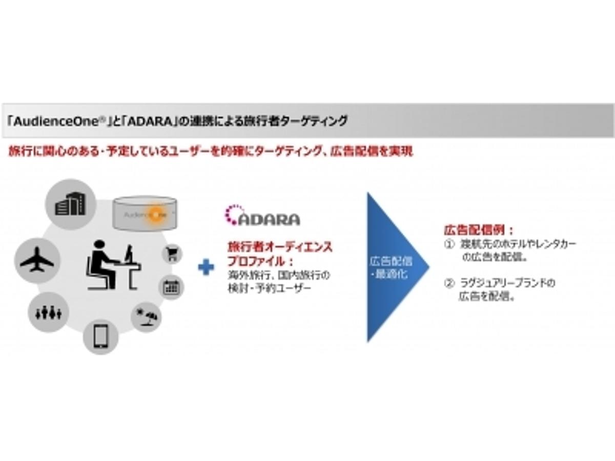 「【DAC】旅行業界のマーケティング事業を展開するADARAと戦略的業務提携」の見出し画像